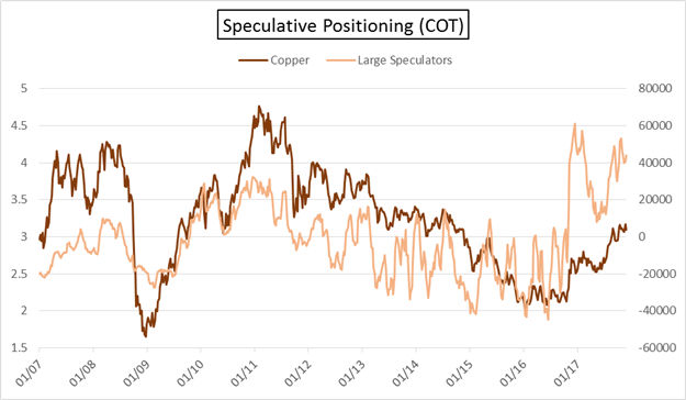 COT: Large Speculators Long Pound Again; Gold, Silver Diverge