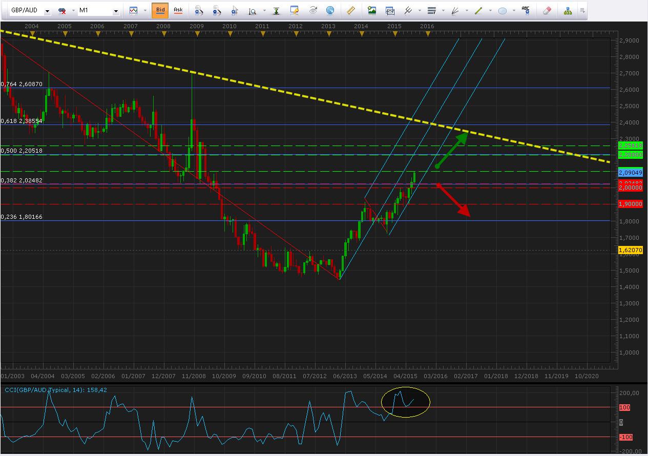 GBP/AUD: Oportunidad de largo plazo