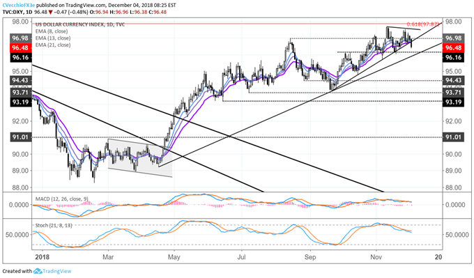 DXY Index Falters as Uptrend from September Low Breaks