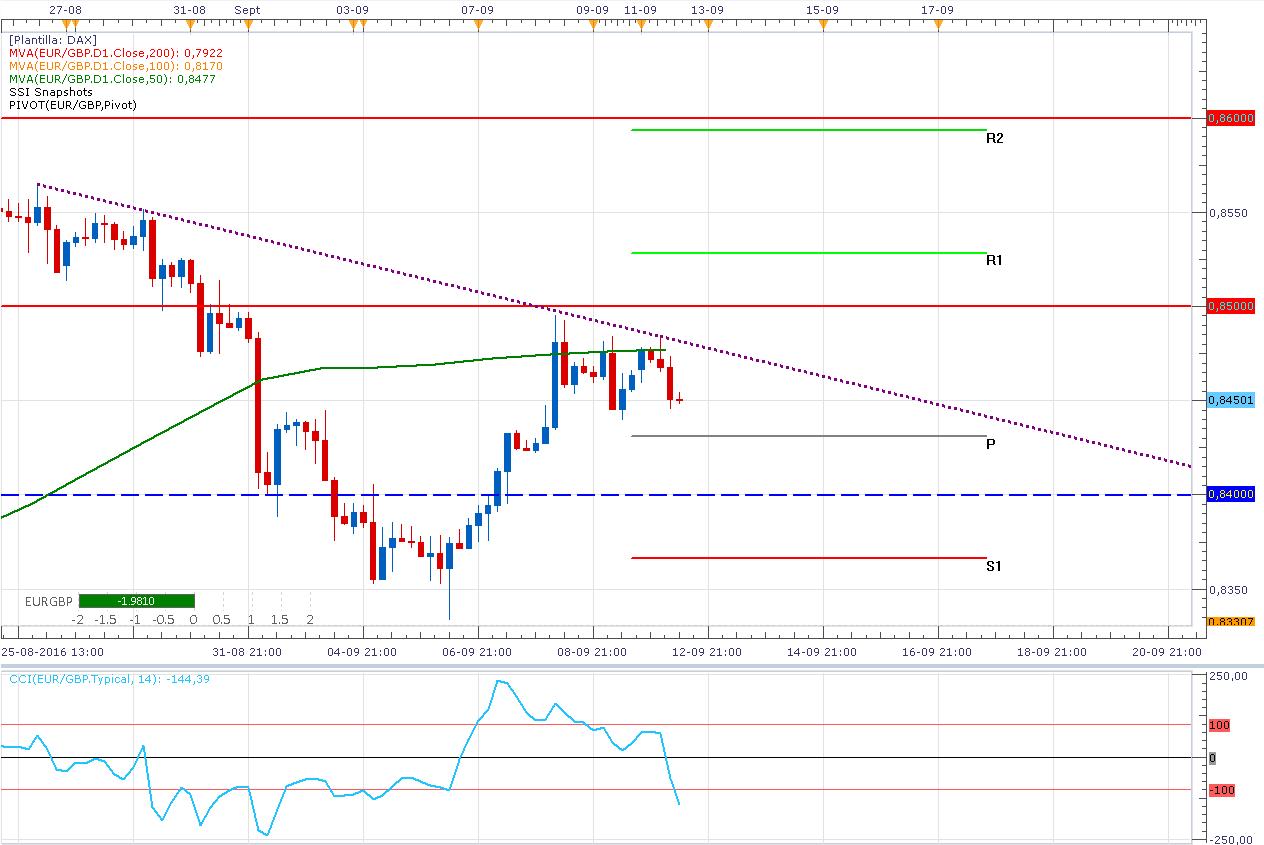 El Euro / Libra Esterlina - ¿Cuándo aumentara la volatilidad?