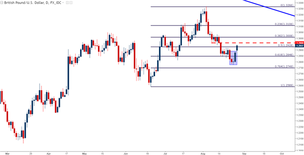 GBP/USD Technical Analysis: Morning Star Bounces Off of Eight-Week Lows