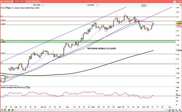 EUR/USD : Après les Minutes de la Fed, le marché attend Draghi