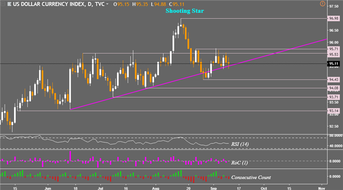 DXY, US Dollar Daily Chart