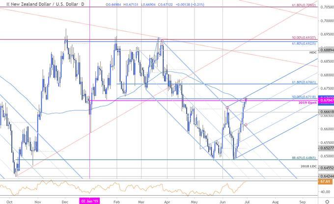 Kiwi Price Chart - NZD/USD Daily - New Zealand Dollar vs US Dollar Technical Outlook