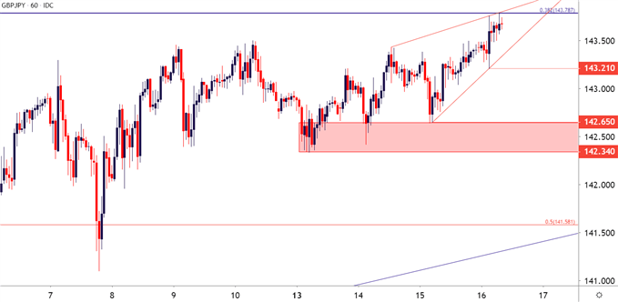 gbpjpy hourly price chart