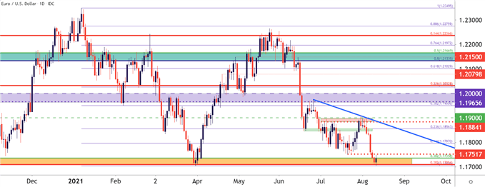 US Dollar Tests Support After CPI: EUR/USD, GBP/USD, USD/JPY