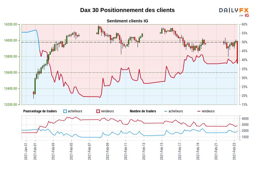 Dax 30 SENTIMENT CLIENT IG : Les traders sont à l'achat Dax 30 pour la première fois depuis févr. 01, 2021 lorsque Dax 30 se négociait à 13680,40.