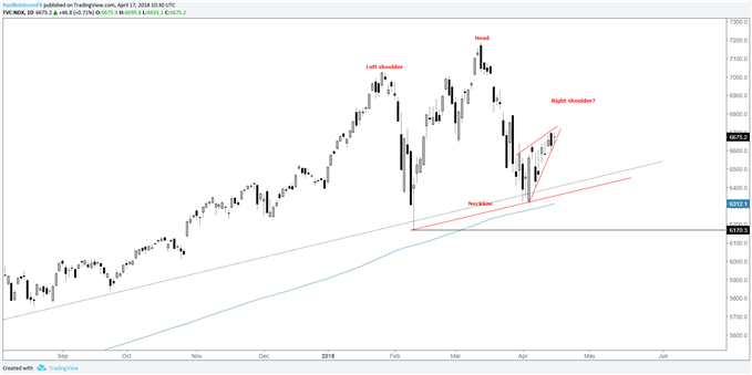 Nasdaq 100 daily with possible head-and-shoulders pattern