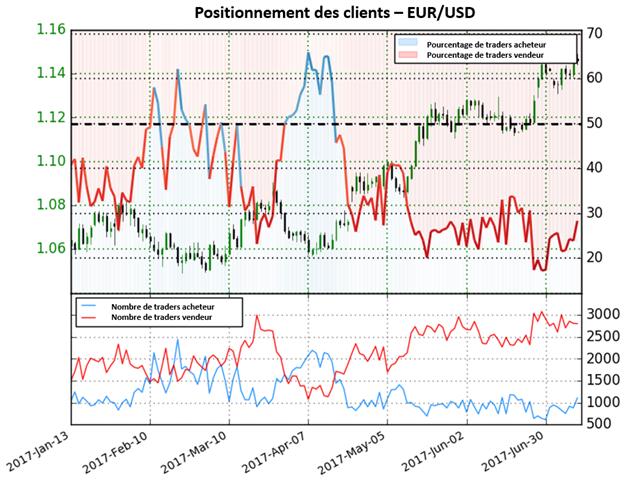 EUR/USD : changement de tendance possible selon le Sentiment