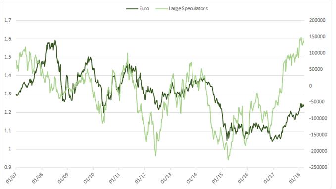 مراكز المضاربين الكبار غير التجاريين على اليورو وفقاً لتقرير التزام المتداولين