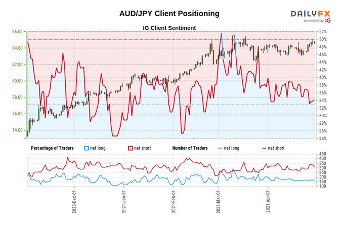 Australian Dollar Technical Forecast: AUD/USD, AUD/JPY Levels to Watch