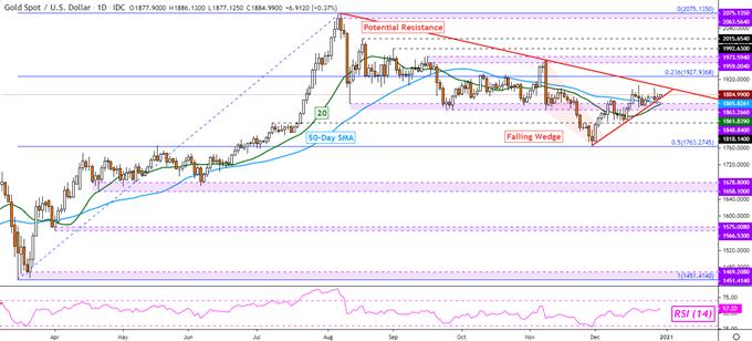 Gold, Crude Oil Prices Climb as US Dollar Sinks. Eyes on Senate Stimulus Talks
