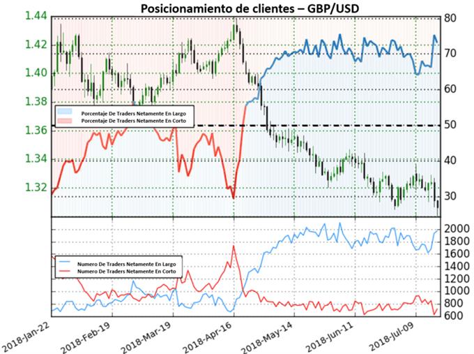 GBP/USD da señales mixtas