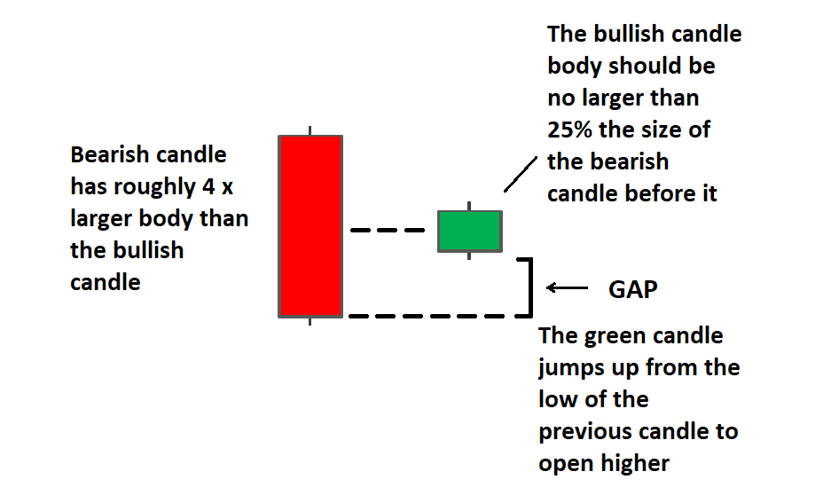 What does bullish mean in forex trading