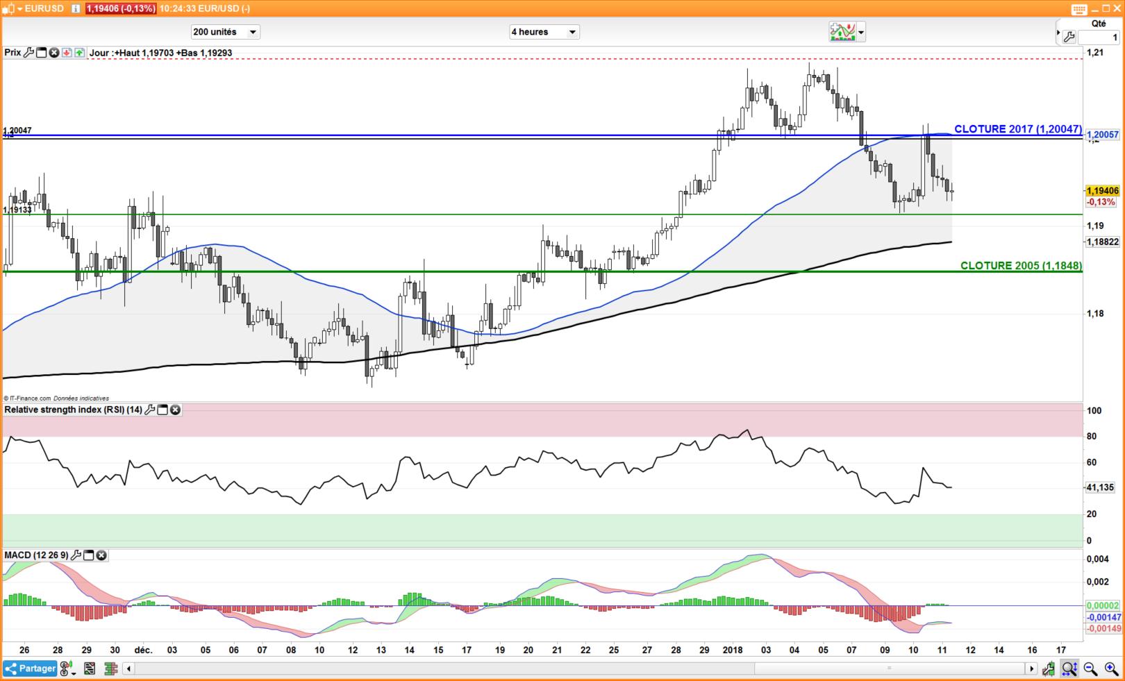 L'euro poursuit ses gains face au dollar