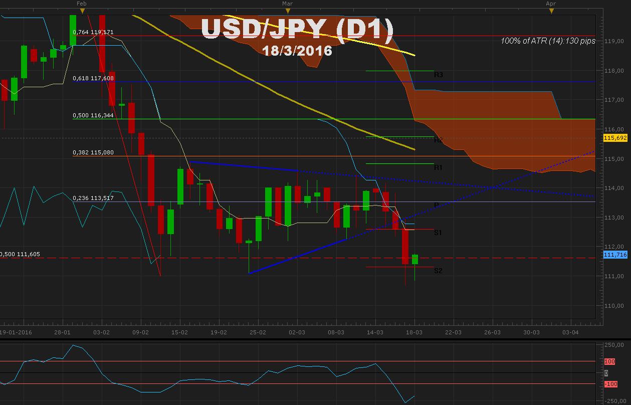 USDJPY Presionado tras FOMC y rumores sobre intervención del BoJ pre IPC de Japón