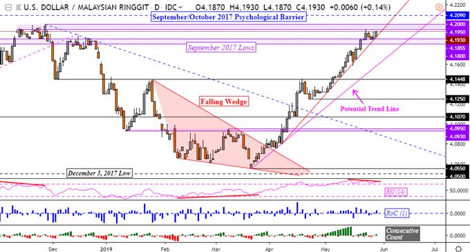 Singapore Dollar, Malaysian Ringgit Chart Analysis: More Hurdles