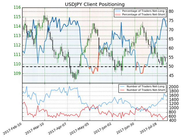 USD/JPY Price Analysis: Break Below 110 Raises Risk-Off Fears