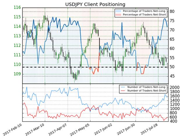 """USD/JPY: """"Risk-Off""""-Befürchtungen könnten sich bewahrheiten"""