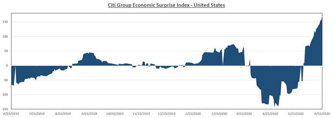 Citi econ surprise index
