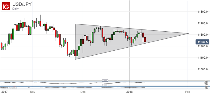 Japanese Yen Technical Analysis: Pennant Backs Up USD/JPY Weakness