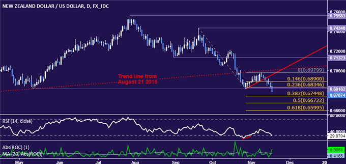 NZD/USD Technical Analysis: Flirting with Major Bearish Breakout