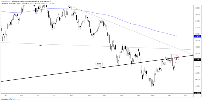 DAX daily chart, trading around 2011 t-line again