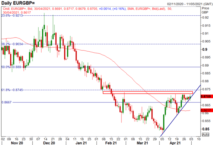GBP/USD Weekly Forecast: Scottish Election Risk & BoE QE Taper, GBP Volatility Ahead