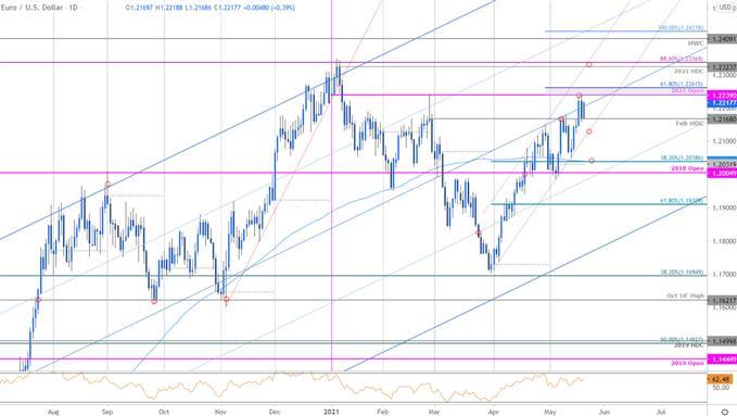 Euro Price Chart - EUR/USD Daily - Euro vs US Dollar Trade Outlook - EURUSD Technical Forecast