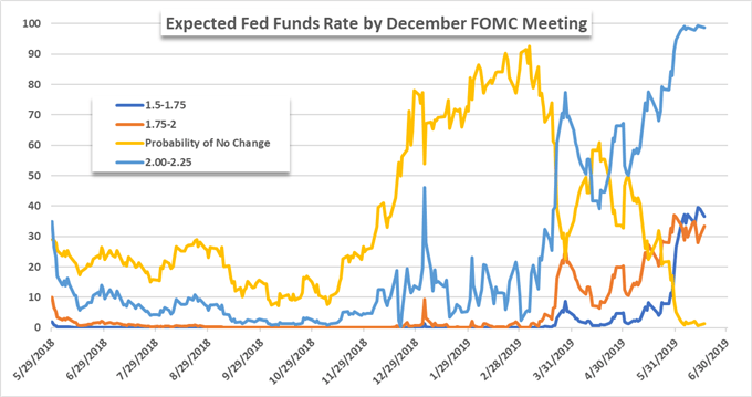 fed meeting chart