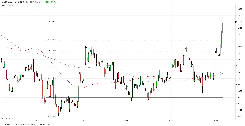Banco de Canadá: Se espera que la autoridad monetaria mantenga su tasa estable; USD/CAD en la mira
