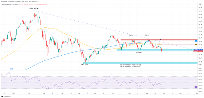 Nasdaq Tanks on Rising U.S. Yields, ARKK Appears to Confirm Double Top Pattern