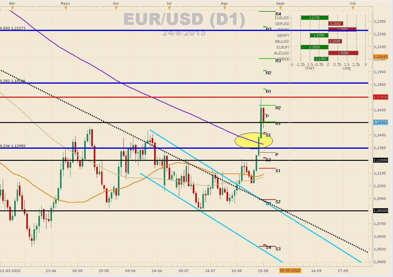 EURUSD corrige en una tranquila jornada  a la espera de decisión de tasas del BCE