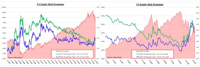 US Equity Risk Premium