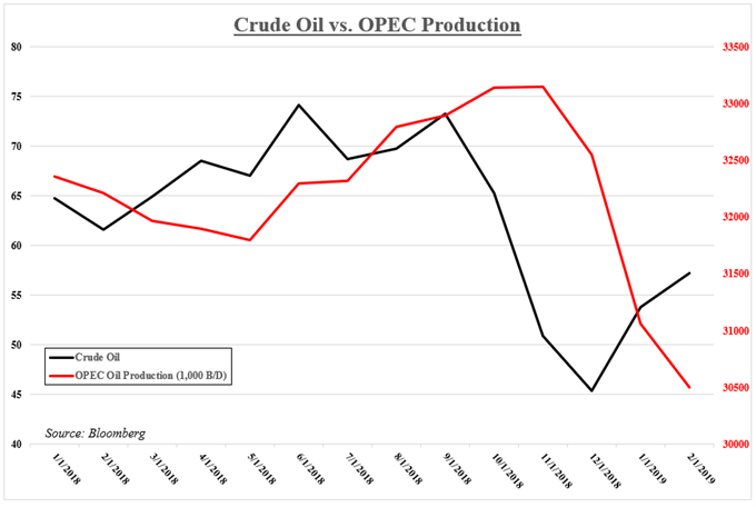 Crude Oil versus OPEC Production