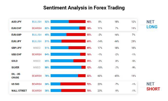 Sentiment analysis showing net long and net short