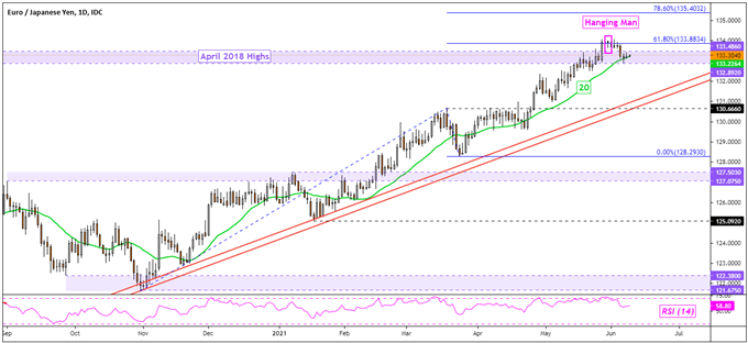 Japanese Yen Outlook: USD/JPY, EUR/JPY at Risk Amid Rising Net-Long Bets