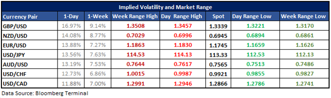Implied volatilites with projected ranges for majors