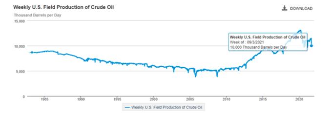 Producción semanal de petróleo crudo de EE. UU.