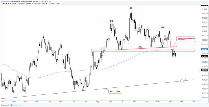 AUD/NZD Short-term Set-up Forming After Trigger of Head-and-Shoulders