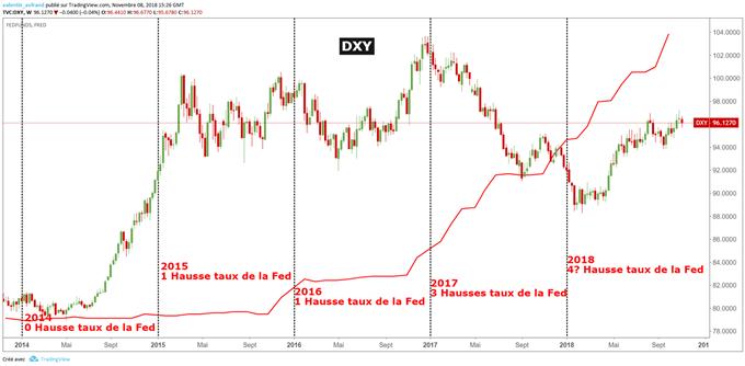 4 hausses des taux de la Fed en 2018