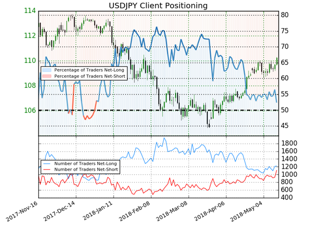 USD/JPY Rate Forecast:  US Yields Pave the Way for Move Above 110