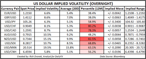 USD Price Chart Outlook US Dollar Implied Volatility Trading Ranges NZDUSD USDCHF