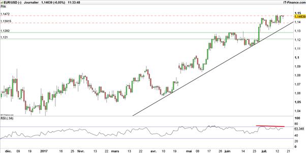 EUR/USD : quel scénario avant la BCE ?