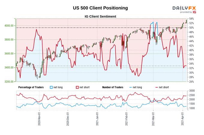Stock Market Forecast for the Week Ahead