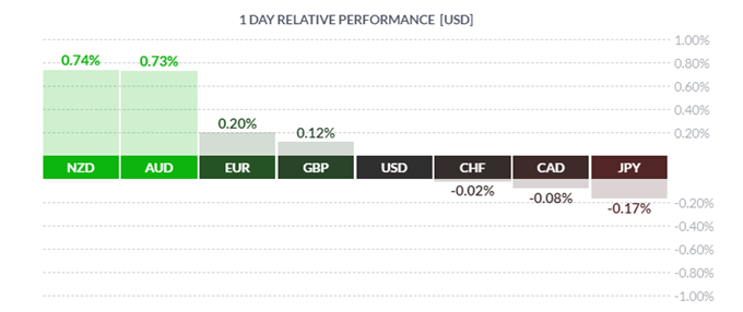 USD Dips, Oil Plunges, AUD & NZD Outperform, Trade War Deal Nears  - US Market Open