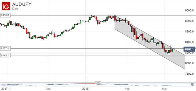 Japanese Yen Technical Analysis: USD/JPY Downtrend Will Dominate