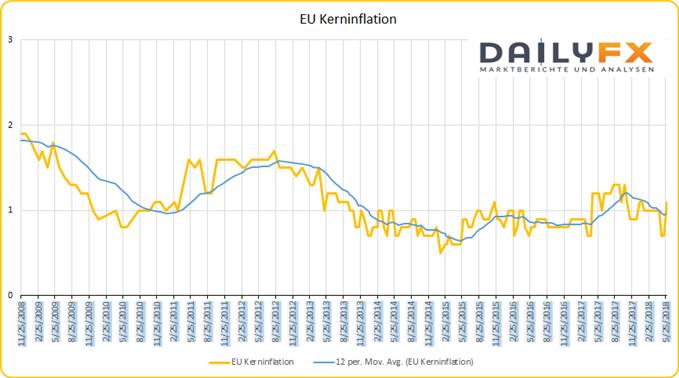 EU Kerninflation