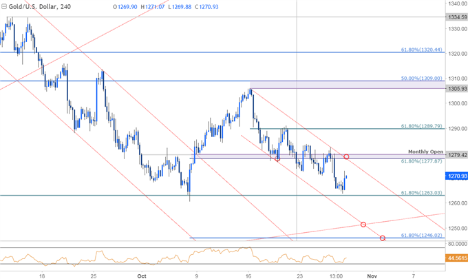 Gold Prices Preserve October Range- FOMC to Fuel the Break