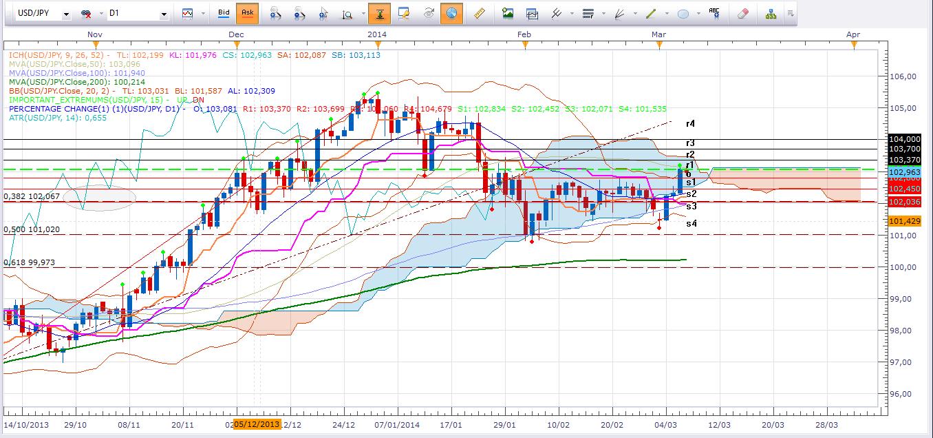 Hoy NFP - Posibles repercusiones en el Yen